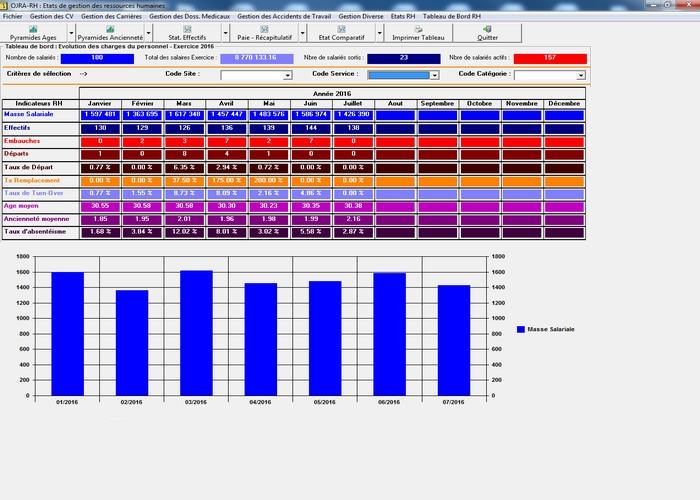 Tableau de bord RH : Evolution de la masse salariale, effectifs, embauches, départs, Turn-over, âge moyen, etc...